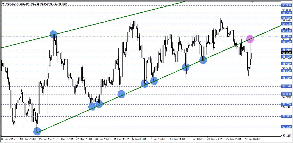 Gcm forex dolar analiz